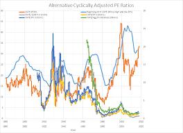 Fun With Charts Alternative Cape Measures Economisms