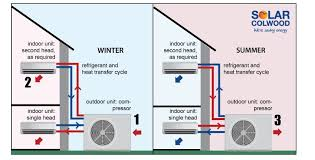 ductless split heat pumps the city of colwood in the summer the system can work in reverse to transfer heat out of your building cooling your living or work space
