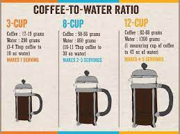 To make a more apt comparison, coffee to water ratios are like any other recipe. French Press Coffee Brewing Guide How To Use A French Press To Brew Exceptional Coffee Batdorf Bronson Coffee Roasters