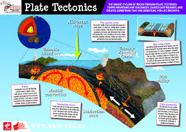 w a s p year plate tectonics plate tectonics poster
