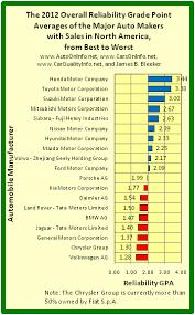 Car Manufacturers Chart Auto Manufacturer Gpas Carsoninfo Net