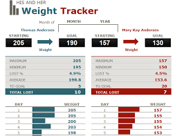 Weight Loss Chart Template His And Her Weight Loss Tracker