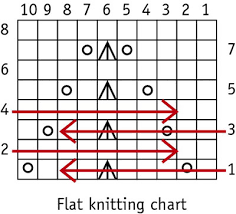 How To Read A Knitting Pattern Beauteous How To Read Knitting Charts In The Round Dummies
