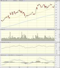 Apple A Japanese Candlestick Perspective Realmoney