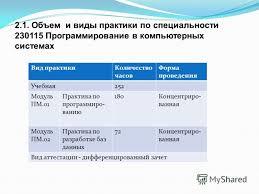 Отчет по практике по специальности программирование в компьютерных  Отчет по практике по специальности программирование в компьютерных системах