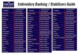 Embroidery Chart The Ultimate Guide To Embroidery Stabilizers Infographic