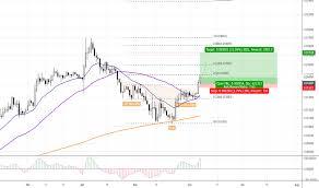 Ltc Btc Chart Ltcbtc Charts And Quotes Tradingview India