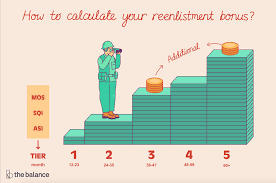 Navy Enlistment Bonus Chart How To Calculate Your Reenlistment Bonus