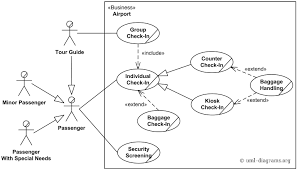 Airport Passenger Flow Chart An Example Of Use Case Diagram For An Airport Check In And