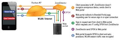 ruckus smart wifi technologies trinitel ruckus securehotspot setup