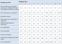 Medigap Plans Comparison Chart Medicare Supplement Comparison Chart Jme Insurance Agency