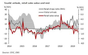 Chart Of The Week Hong Kongs Retail Sales And Tourism Downturn