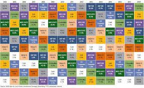 Asset Allocation Performance Chart Portfolio Asset Allocation Investing Strategies Santa
