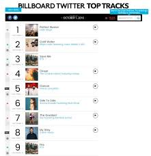 Disclosed Number 1 On The Billboard Chart Kanye Tops