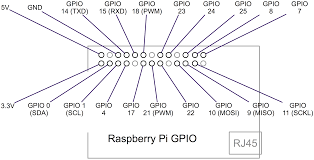make a raspberry pi smart doorbell expert reviews this image shows the function of each of the 26 pins of a pi s gpio connector pin 1 is marked on the pi as p1 when wiring orientate the pi so the