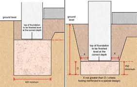 foundation systems and soil types