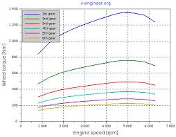 Torque Converter Selection Chart How To Calculate Wheel Torque From Engine Torque X