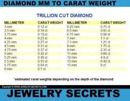 Emerald Cut Diamond Size Chart Pin On At The Bench
