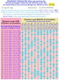 Baby Gender Conception Chart How To Conceive A Baby Boy By Chinese Calendar Get