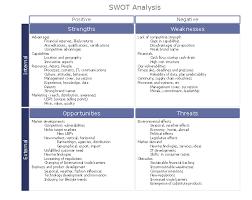 Swot Analysis Matrix Diagram Instructional Sample Swot