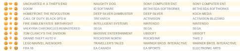 Uk Charts Massive Drop For Battleborn Uncharted 4 And Doom