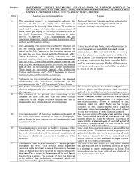 Monitoring Report Regarding Ghs Khanano Dharai Column