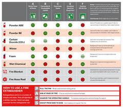 Wormald Fire Extinguisher Chart Using Fire Equipment Exelgard Australia