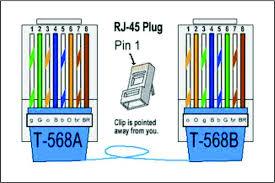 tia eia 568a and 568b wiring diagrams tia eia 568b crossover, tia eia/tia 568b at Tia Eia 568a Wiring Diagram