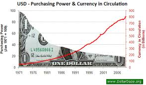 Money Supply And Purchasing Power