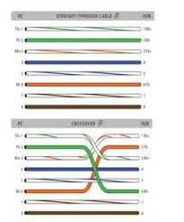 cat5e straight through wiring diagram images straight through rj45 colors and wiring guide diagram tia eia 568a 568b