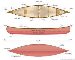 Canoe Design Canoeing Com