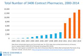 Walgreens Org Chart Drug Channels Walgreens Still Dominates Booming 340b