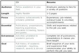 Resume And Cv Difference Curriculum Vitae Vs Resume Good Cv Vs