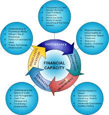 Financial Management 1 Lessons Tes Teach