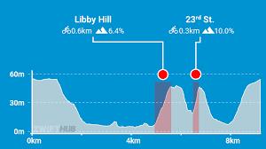 cobbled climbs route dels richmond