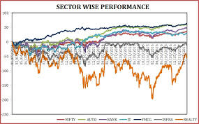 Sector Wise Performance Of The Indian Equity Markets