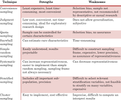 Learn the definition of 'snowball sampling'. Strengths And Weaknesses Of Sampling Techniques Source Malhotra And Download Table