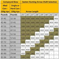 Easton Aluminium Arrow Chart Easton Aluminum Arrow Chart Awesome Xx75 Facebook Lay Chart