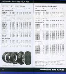 17 Prototypical Tyre Specifications Chart
