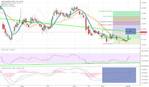 F34 Stock Price And Chart Sgx F34 Tradingview