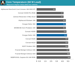 Testing Results Maximum Fan Speed The Cougar Helor 240