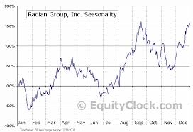 Radian Group Inc Nyse Rdn Seasonal Chart Equity Clock