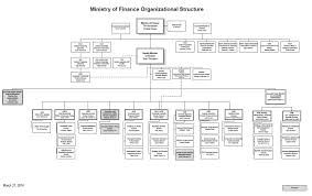 Hydro One Org Chart Published Plan 2016 17 And Annual Report 2015 16 Ministry