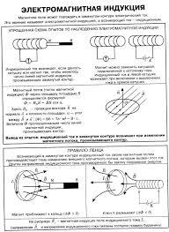 Справочник по физике Магнитное поле электромагнитная индукция  Магнитное поле электромагнитная индукция правило Ленца