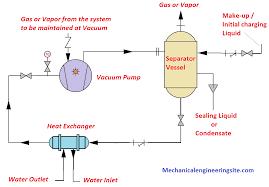 Liquid Ring Vacuum Pump Working Principle And Pumping System