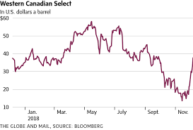 Western Canadian Select Crude Price Chart Canadian Oil Prices Are Suddenly On A Tear The Globe And Mail