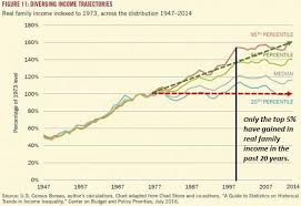 Why Were Doomed Stagnant Wages Seeking Alpha