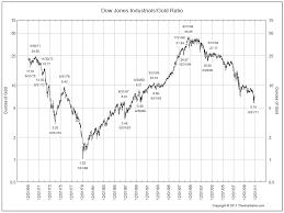 Long Term Gold Chart Long Term Dow Vs Gold Chart All Star Charts