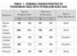 Grease Grades Chart Plant Engineering Lubrication 101