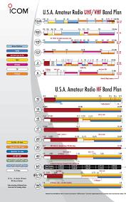 Ham Radio Resources Band Plan Manuals Grid Map Q Signs